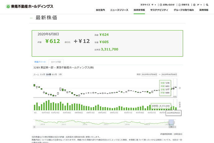 東京 建物 株価